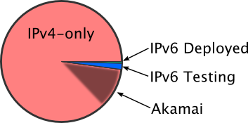 IPv6 Adoption - Alexa top 1000